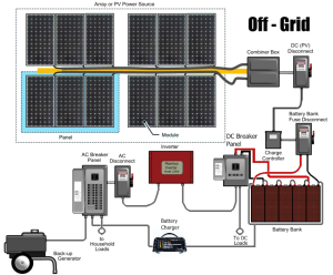 Hybrid Off Grid System